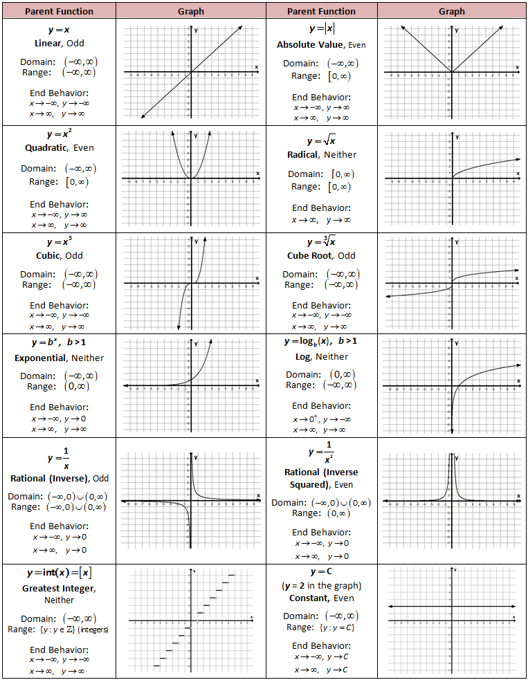 Graphing Exponential Functions Worksheet – Math Functions Worksheet
